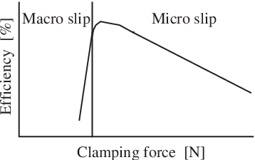 PDF] Friction Characteristics Analysis for Clamping Force Setup in