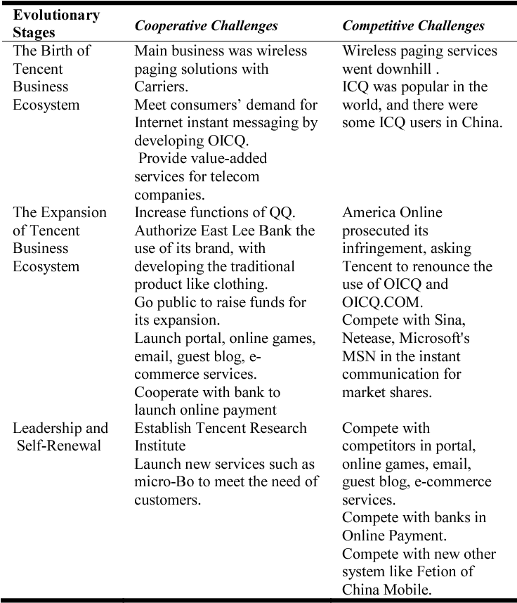 Dynamics of Internet Ecosystems: A Case Study of Tencent