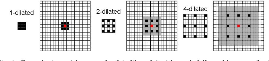 Figure 3 for Dilated Convolutional Neural Networks for Cardiovascular MR Segmentation in Congenital Heart Disease