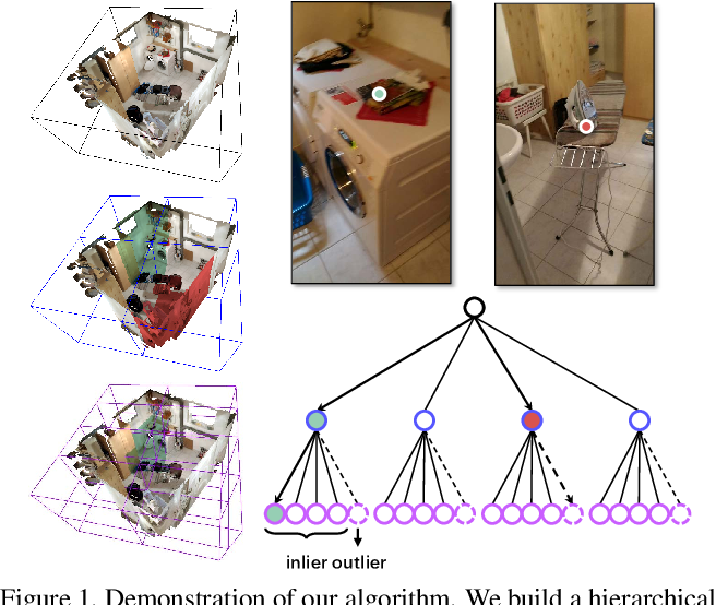 Figure 1 for Robust Neural Routing Through Space Partitions for Camera Relocalization in Dynamic Indoor Environments
