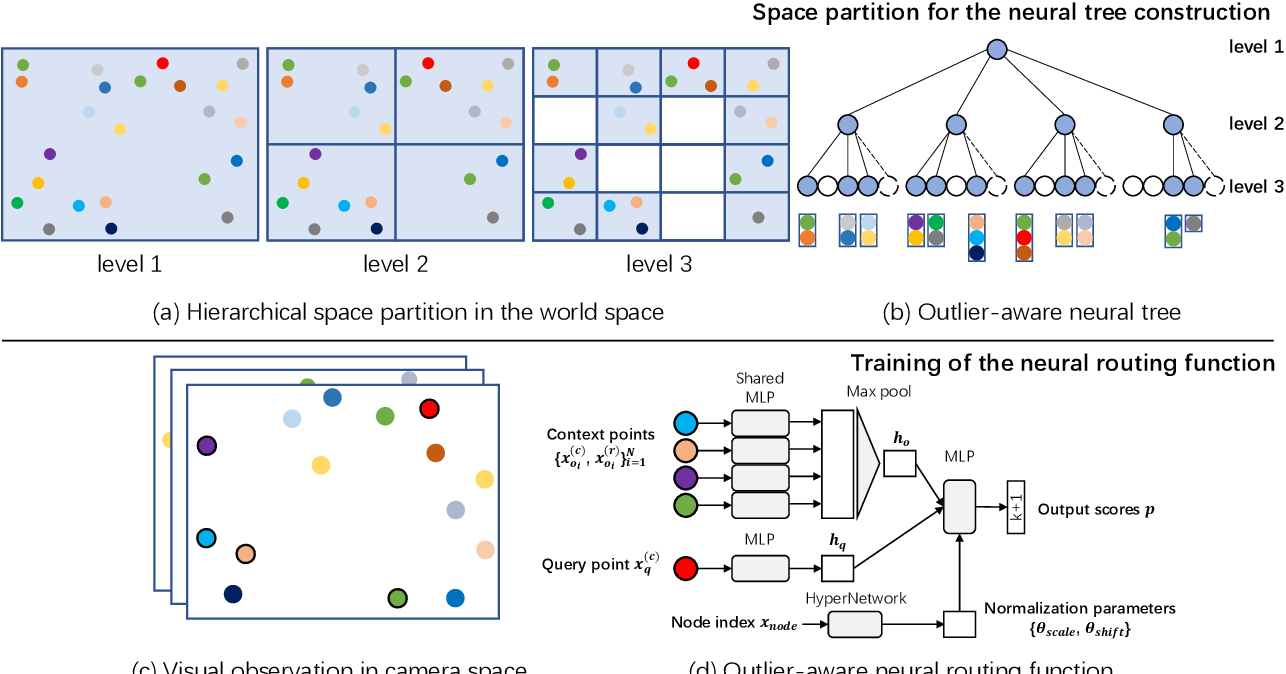 Figure 3 for Robust Neural Routing Through Space Partitions for Camera Relocalization in Dynamic Indoor Environments