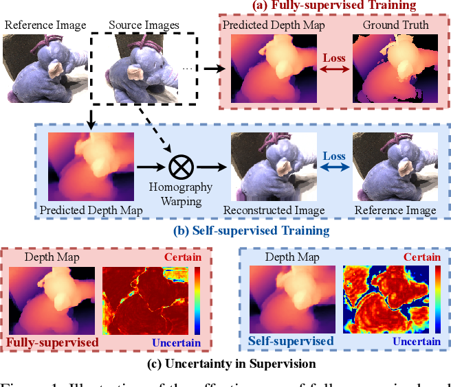 Figure 1 for Digging into Uncertainty in Self-supervised Multi-view Stereo