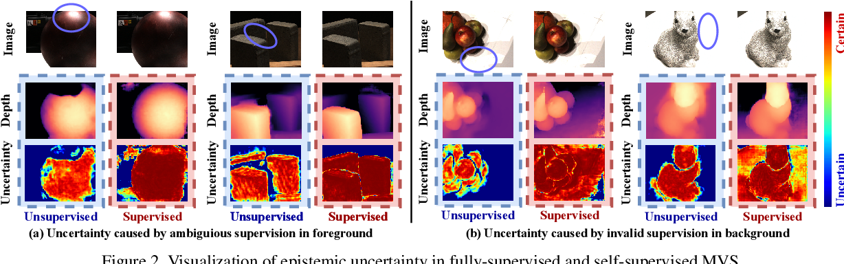 Figure 3 for Digging into Uncertainty in Self-supervised Multi-view Stereo