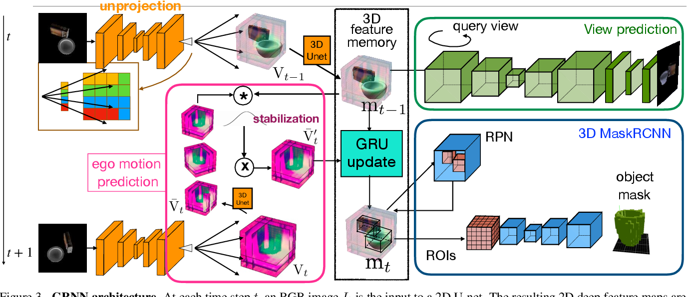 Figure 4 for Learning Spatial Common Sense with Geometry-Aware Recurrent Networks