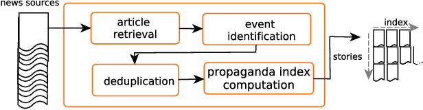 Figure 1 for Proppy: A System to Unmask Propaganda in Online News