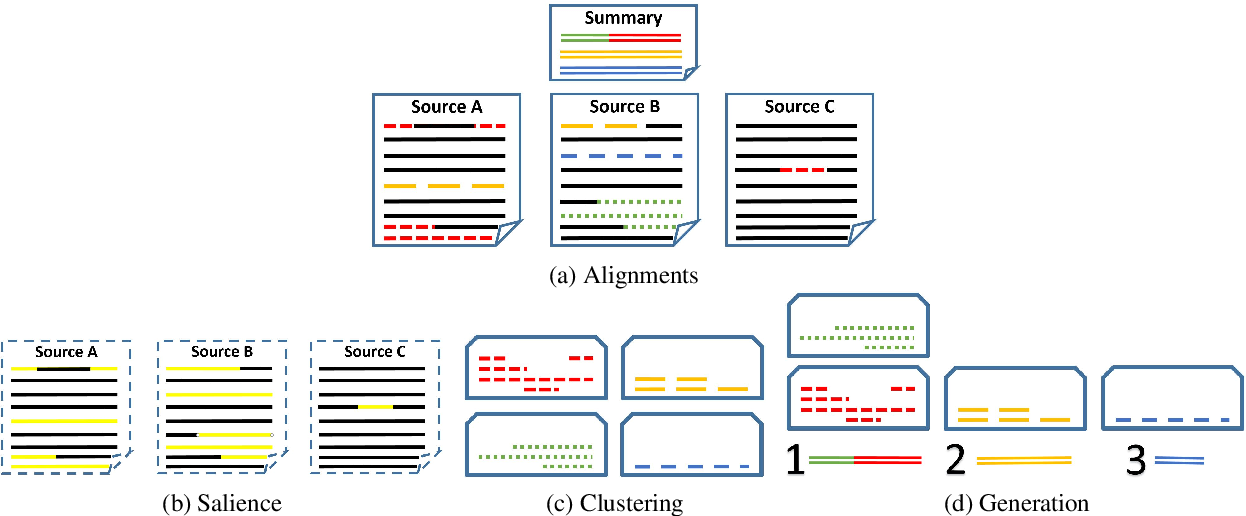 Figure 4 for SuperPAL: Supervised Proposition ALignment for Multi-Document Summarization and Derivative Sub-Tasks