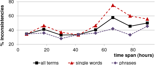 Figure 1 for Best-Worst Scaling More Reliable than Rating Scales: A Case Study on Sentiment Intensity Annotation