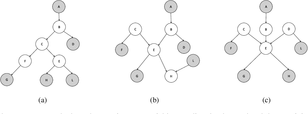 Figure 3 for Probabilistic Logic Programming with Beta-Distributed Random Variables
