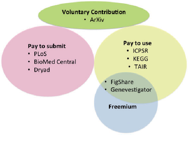 Figure 1 from Sustainable funding for biocuration: The Arabidopsis