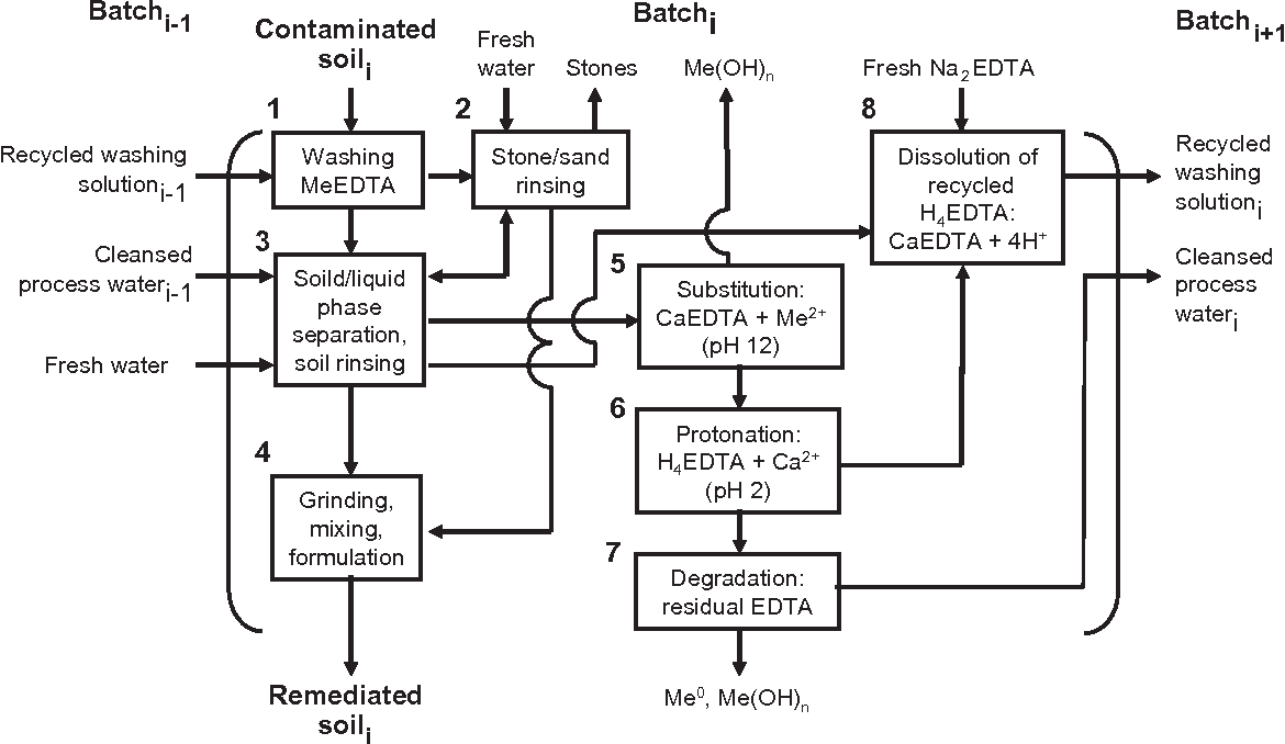 Pilot-scale washing of Pb, Zn and Cd contaminated soil using EDTA