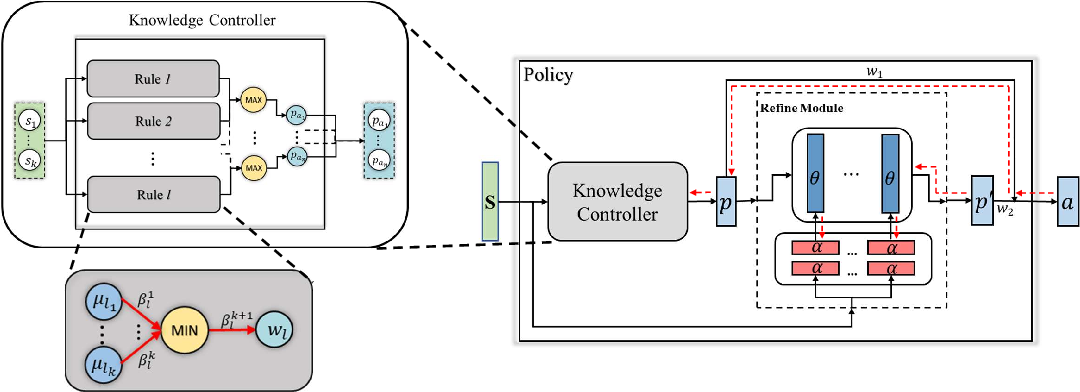 Figure 1 for KoGuN: Accelerating Deep Reinforcement Learning via Integrating Human Suboptimal Knowledge