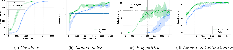 Figure 2 for KoGuN: Accelerating Deep Reinforcement Learning via Integrating Human Suboptimal Knowledge