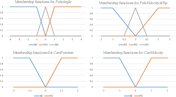Figure 4 for KoGuN: Accelerating Deep Reinforcement Learning via Integrating Human Suboptimal Knowledge