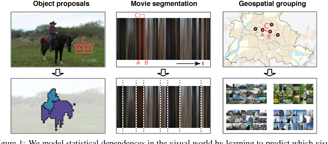 Figure 1 for Learning visual groups from co-occurrences in space and time