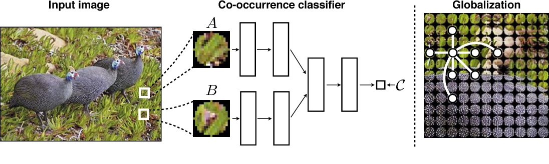 Figure 3 for Learning visual groups from co-occurrences in space and time