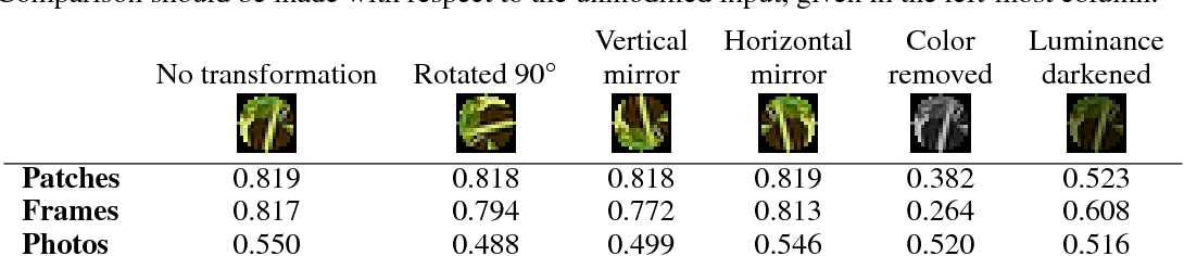 Figure 4 for Learning visual groups from co-occurrences in space and time