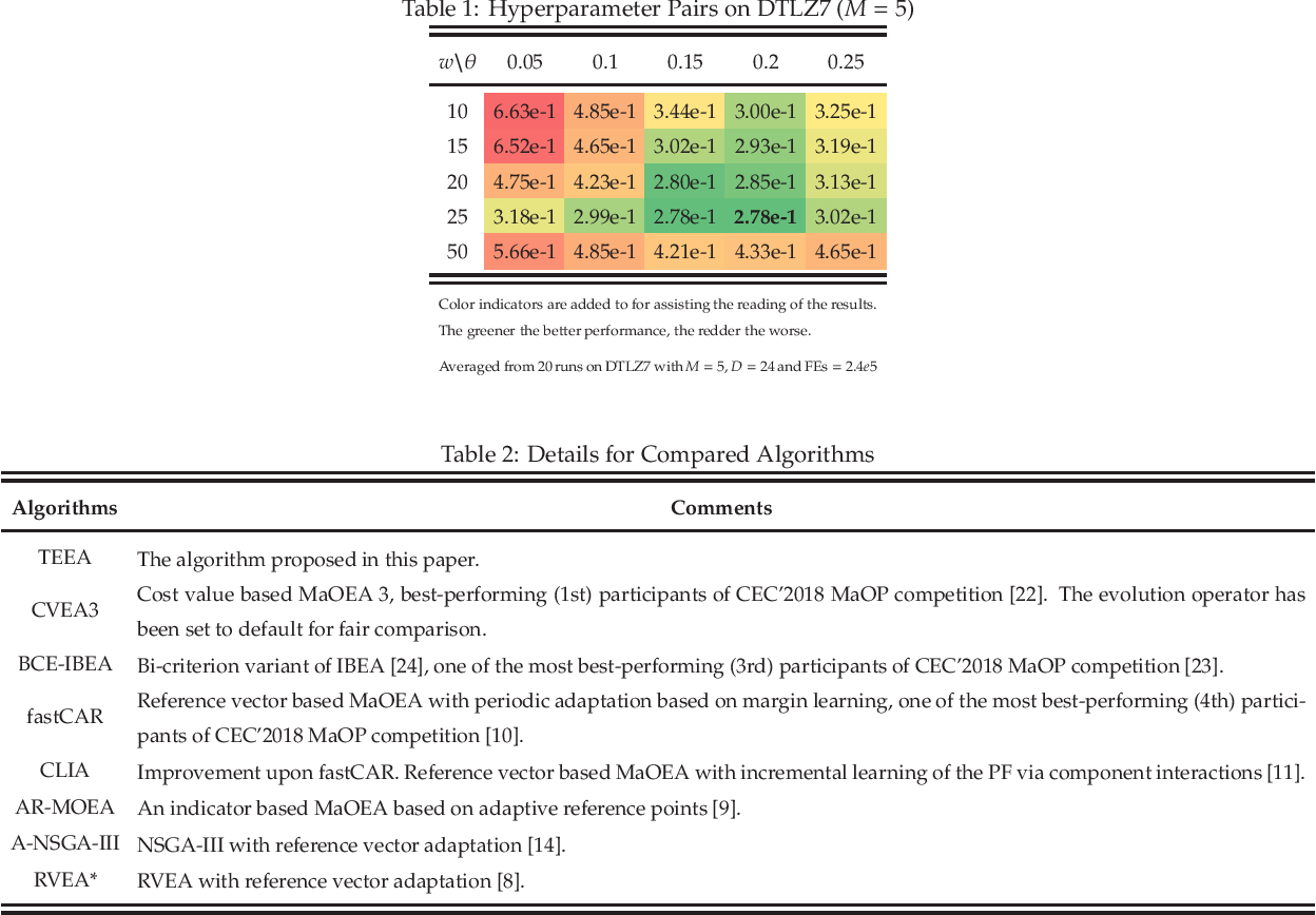 Figure 2 for A Reference Vector based Many-Objective Evolutionary Algorithm with Feasibility-aware Adaptation