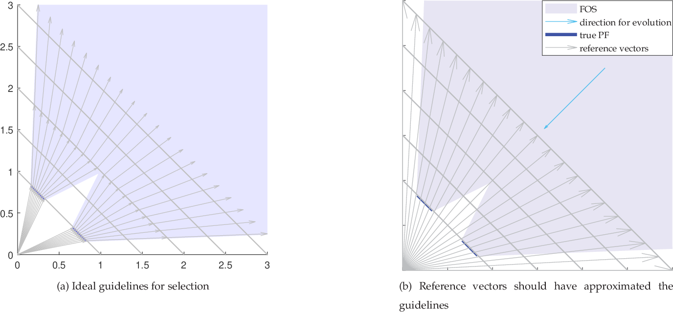 Figure 1 for A Reference Vector based Many-Objective Evolutionary Algorithm with Feasibility-aware Adaptation