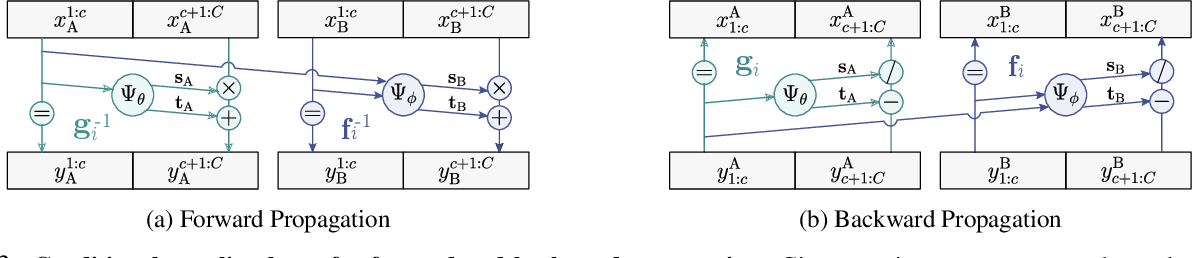Figure 4 for C-Flow: Conditional Generative Flow Models for Images and 3D Point Clouds