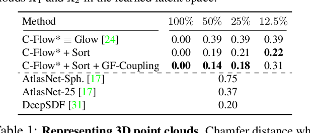 Figure 1 for C-Flow: Conditional Generative Flow Models for Images and 3D Point Clouds