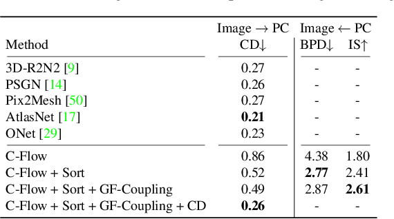 Figure 3 for C-Flow: Conditional Generative Flow Models for Images and 3D Point Clouds