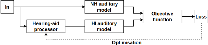 Figure 1 for DHASP: Differentiable Hearing Aid Speech Processing