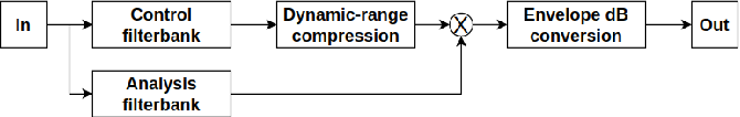 Figure 2 for DHASP: Differentiable Hearing Aid Speech Processing