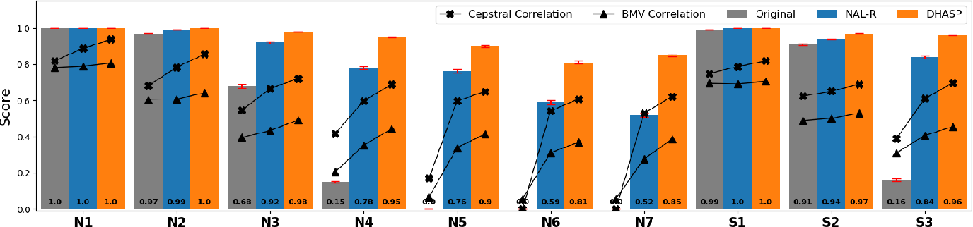Figure 4 for DHASP: Differentiable Hearing Aid Speech Processing