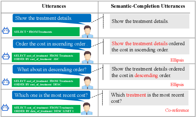 Figure 1 for Decoupled Dialogue Modeling and Semantic Parsing for Multi-Turn Text-to-SQL