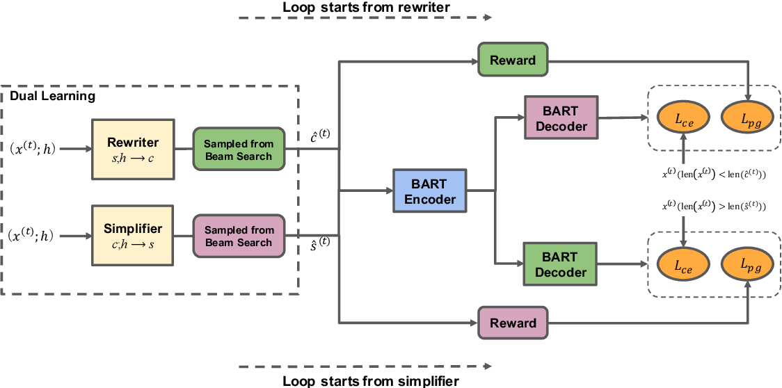 Figure 3 for Decoupled Dialogue Modeling and Semantic Parsing for Multi-Turn Text-to-SQL