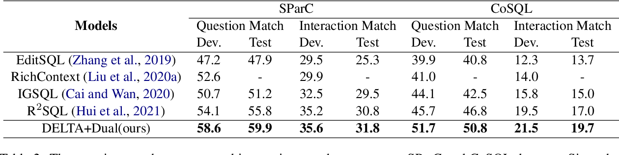 Figure 4 for Decoupled Dialogue Modeling and Semantic Parsing for Multi-Turn Text-to-SQL