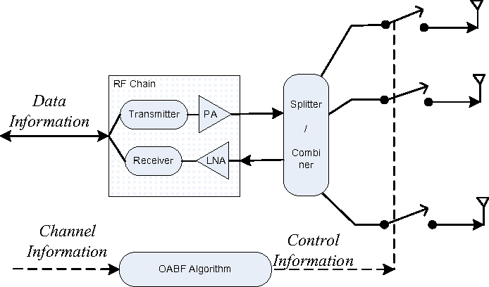 Figure 2 from ON–OFF Analog Beamforming for Massive MIMO - Semantic