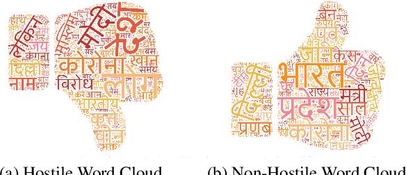 Figure 1 for Hostility Detection Dataset in Hindi