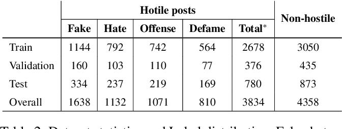 Figure 4 for Hostility Detection Dataset in Hindi