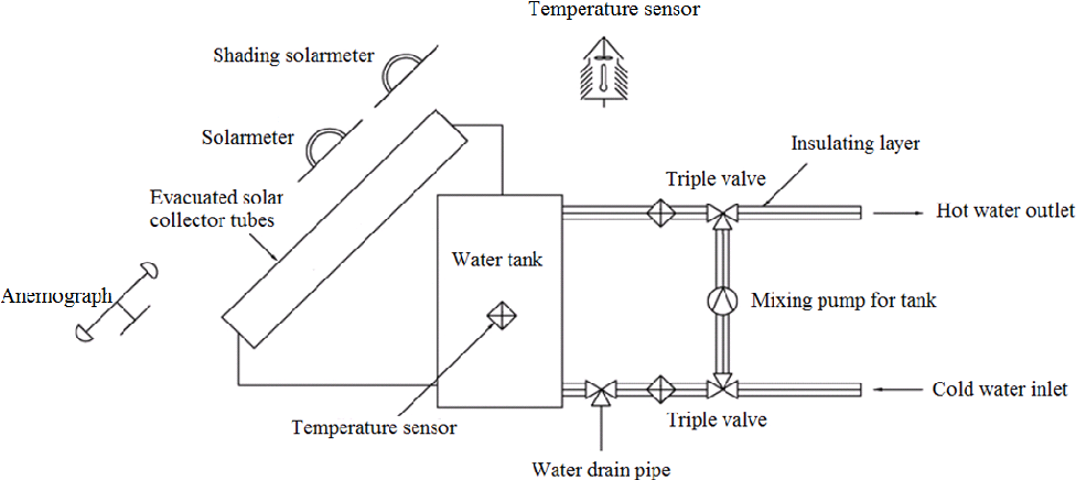 Schematic diagram of a solar water heater auto electrical wiring figure 1 from novel method for measuring the heat collection rate rh semanticscholar org electric water heater wiring diagram electric hot water heater ccuart Image collections