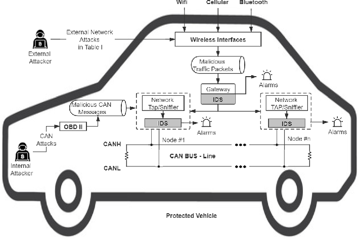 Figure 2 for MTH-IDS: A Multi-Tiered Hybrid Intrusion Detection System for Internet of Vehicles