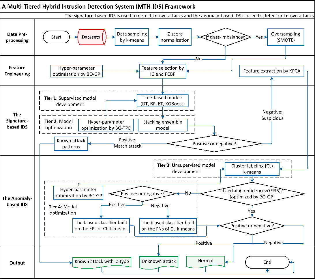 Figure 3 for MTH-IDS: A Multi-Tiered Hybrid Intrusion Detection System for Internet of Vehicles