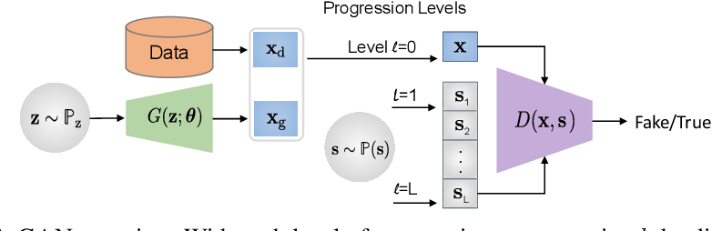 Figure 2 for PA-GAN: Improving GAN Training by Progressive Augmentation
