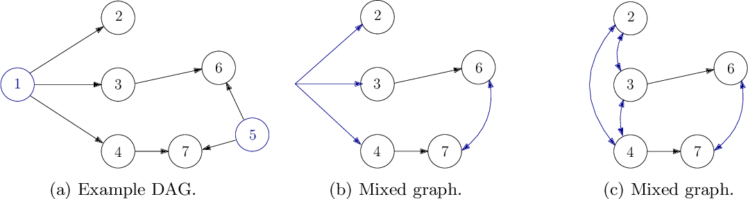 Figure 1 for Learning Linear Non-Gaussian Graphical Models with Multidirected Edges