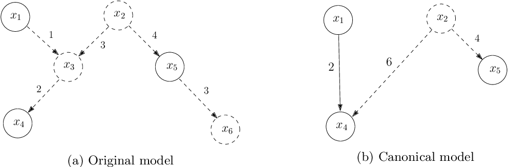 Figure 4 for Learning Linear Non-Gaussian Graphical Models with Multidirected Edges
