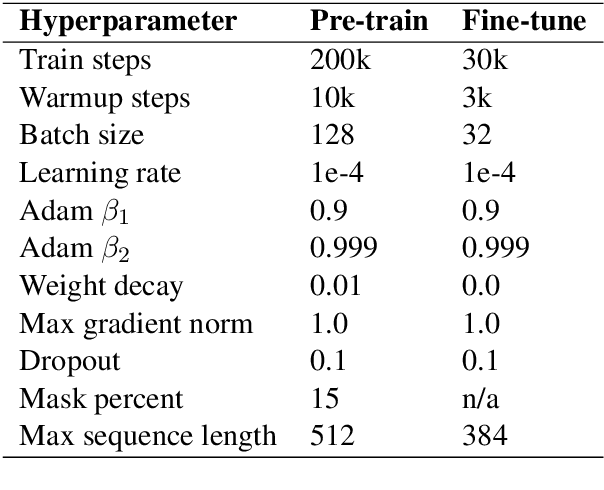 Figure 2 for On the importance of pre-training data volume for compact language models