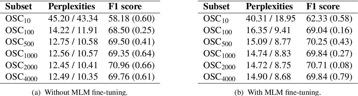 Figure 3 for On the importance of pre-training data volume for compact language models