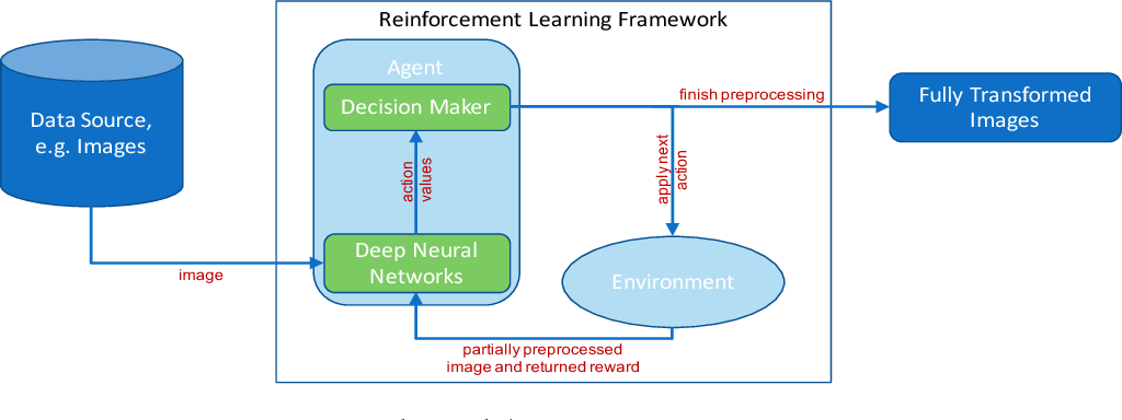 Figure 1 for Automated Image Data Preprocessing with Deep Reinforcement Learning