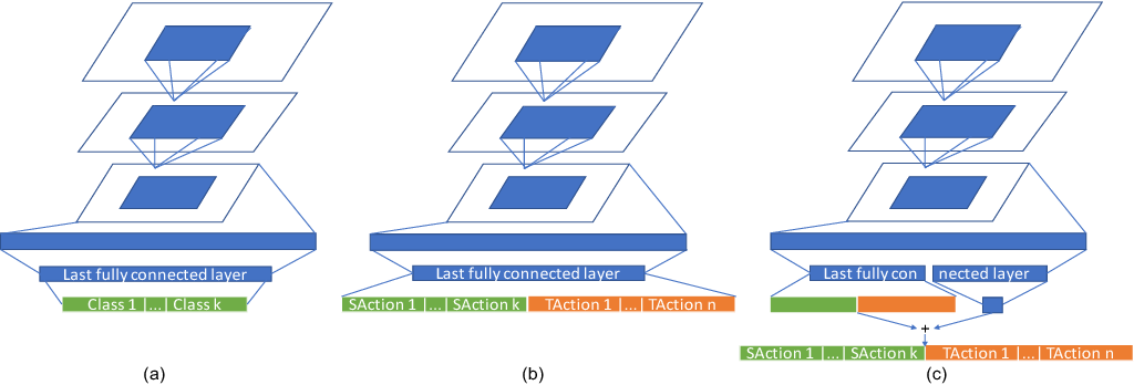 Figure 3 for Automated Image Data Preprocessing with Deep Reinforcement Learning
