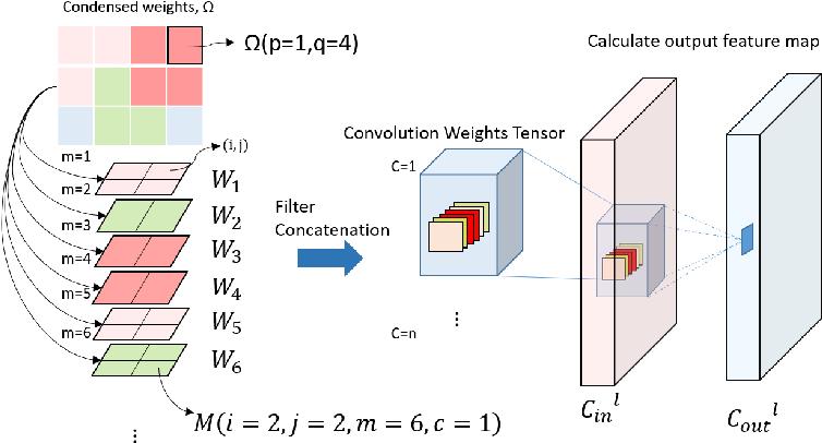 Figure 1 for Deep Model Compression via Filter Auto-sampling