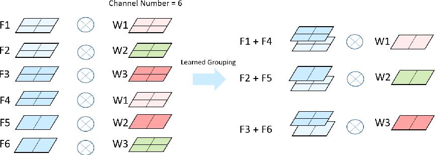 Figure 3 for Deep Model Compression via Filter Auto-sampling