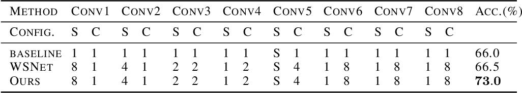 Figure 2 for Deep Model Compression via Filter Auto-sampling