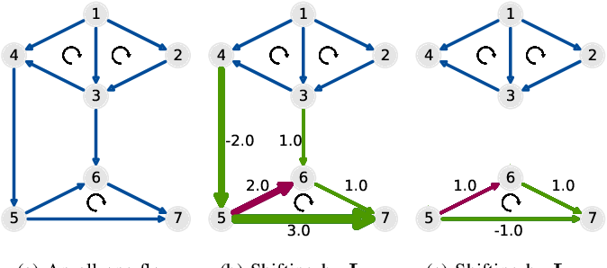 Figure 1 for Finite Impulse Response Filters for Simplicial Complexes