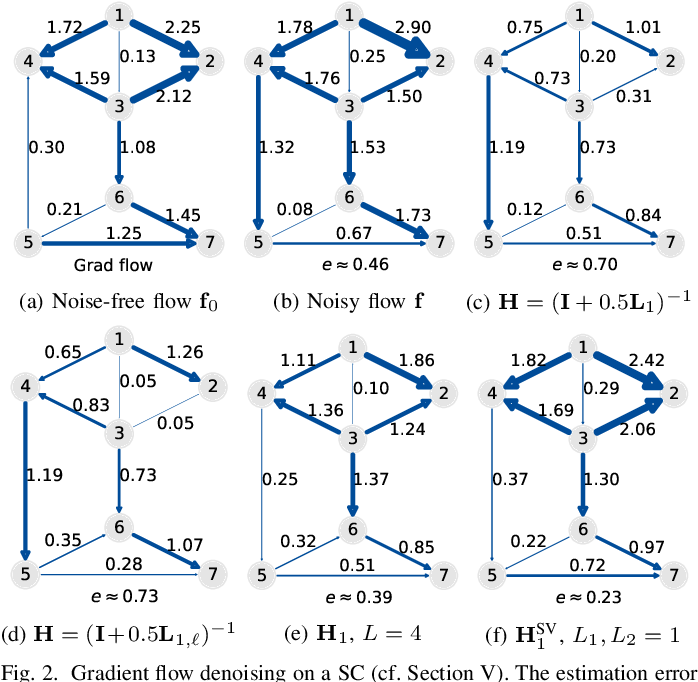 Figure 2 for Finite Impulse Response Filters for Simplicial Complexes