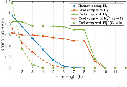 Figure 3 for Finite Impulse Response Filters for Simplicial Complexes